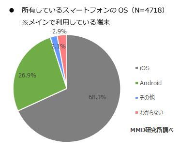 iphone普及率
